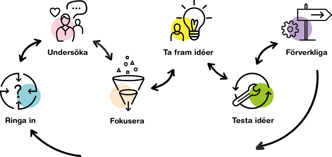 Visualisering av tjänstedesign processen