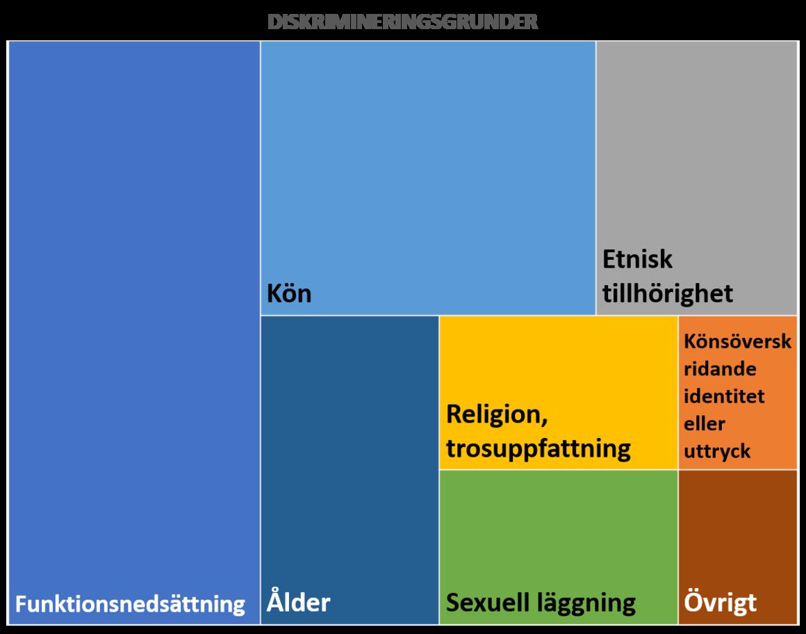 Kön 20%, Könsidentitet 4%, Etnisk tillhörighet 12%, Religion 8 %, Funktionsnedsättning 32%, sexuell läggning 8 %, Ålder, 12%, övrigt 4%